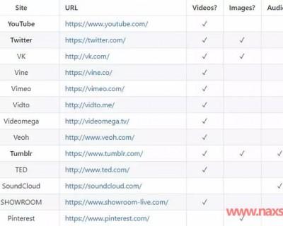 如何高速下载视频(5分钟学会免费高速下载全网视频)
