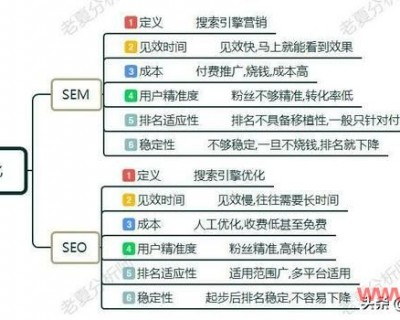 seo和sem的区别与联系(做网站优化如何选择?)