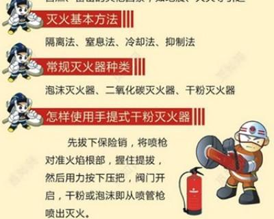 消防安全知识大全科普 牢记基本常识关键时刻能救命
