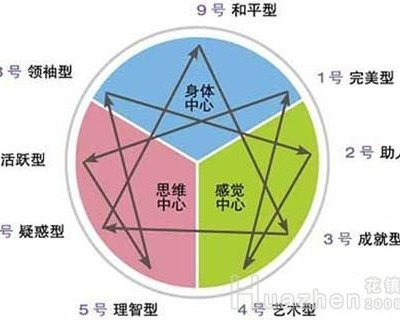 九型人格分析1至9型